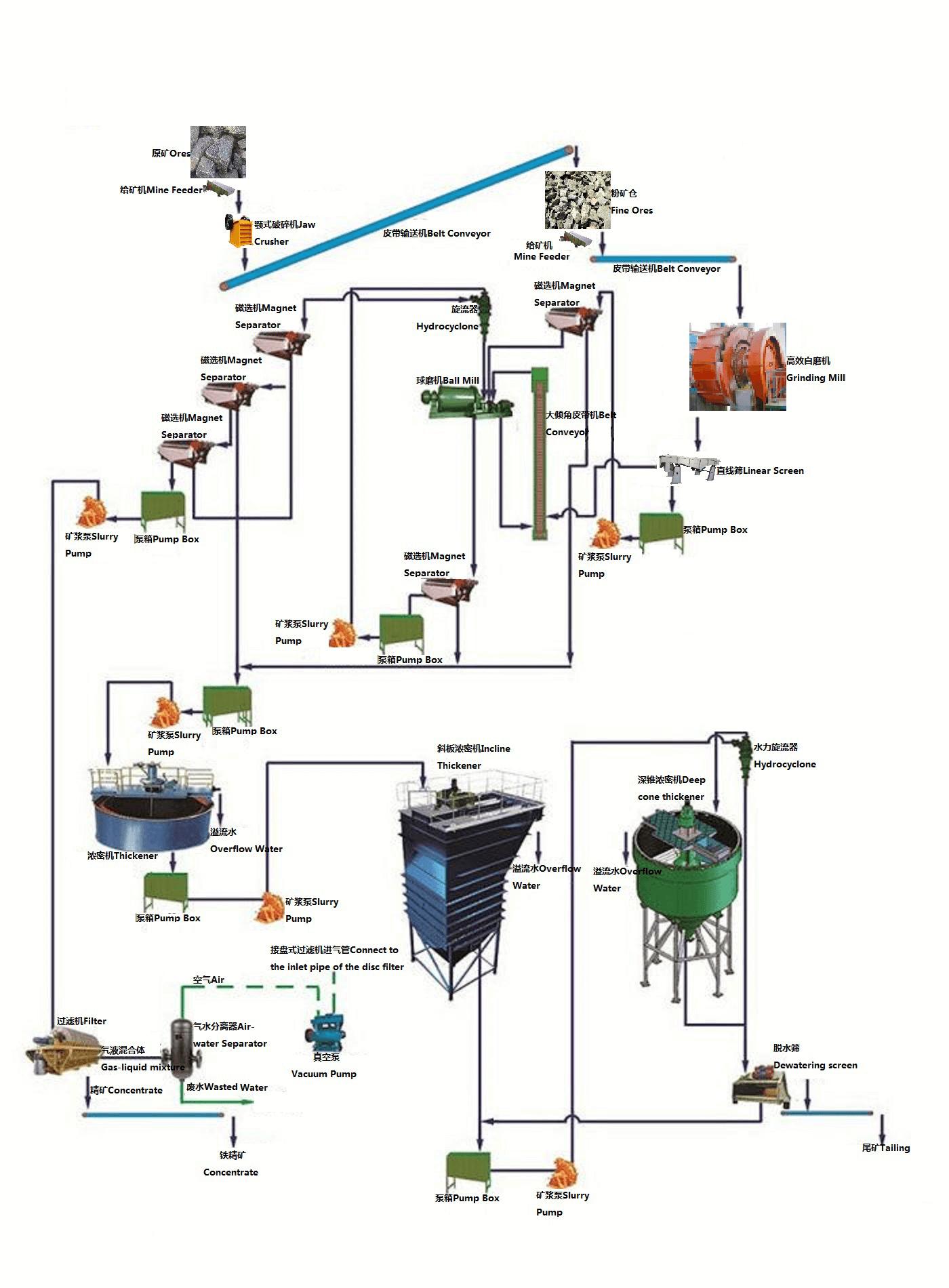 磁铁矿选矿工艺1